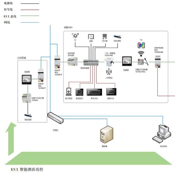 x-bus酒店智能房控系统